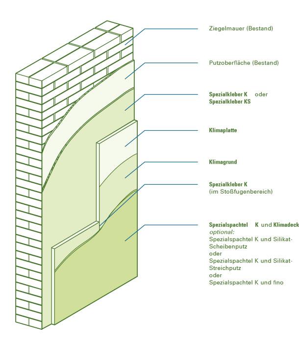 schematische Darstellung GETIFIX Endbeschichtung