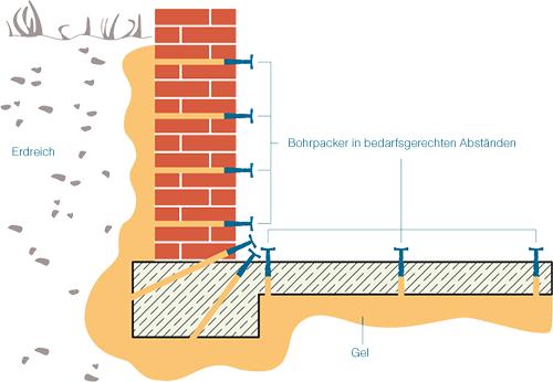 bauwerksabdichtung gegen wasser und feuchtigkeit getifix. Black Bedroom Furniture Sets. Home Design Ideas