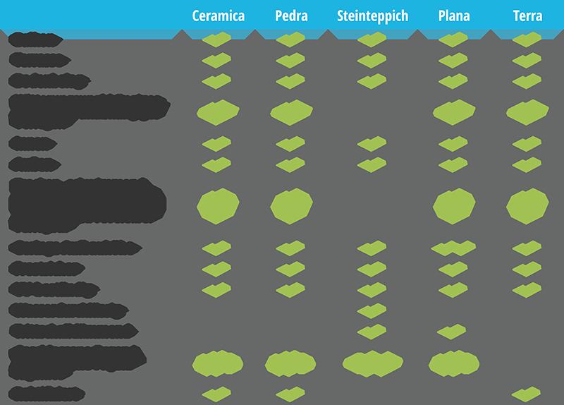 Bodenbelag-System_Tabelle