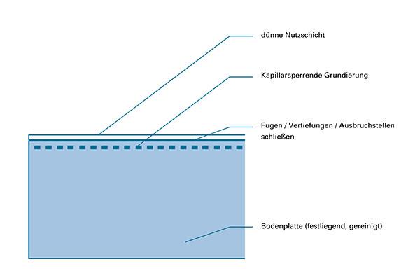 schematische Darstellung Kellerbodensystem