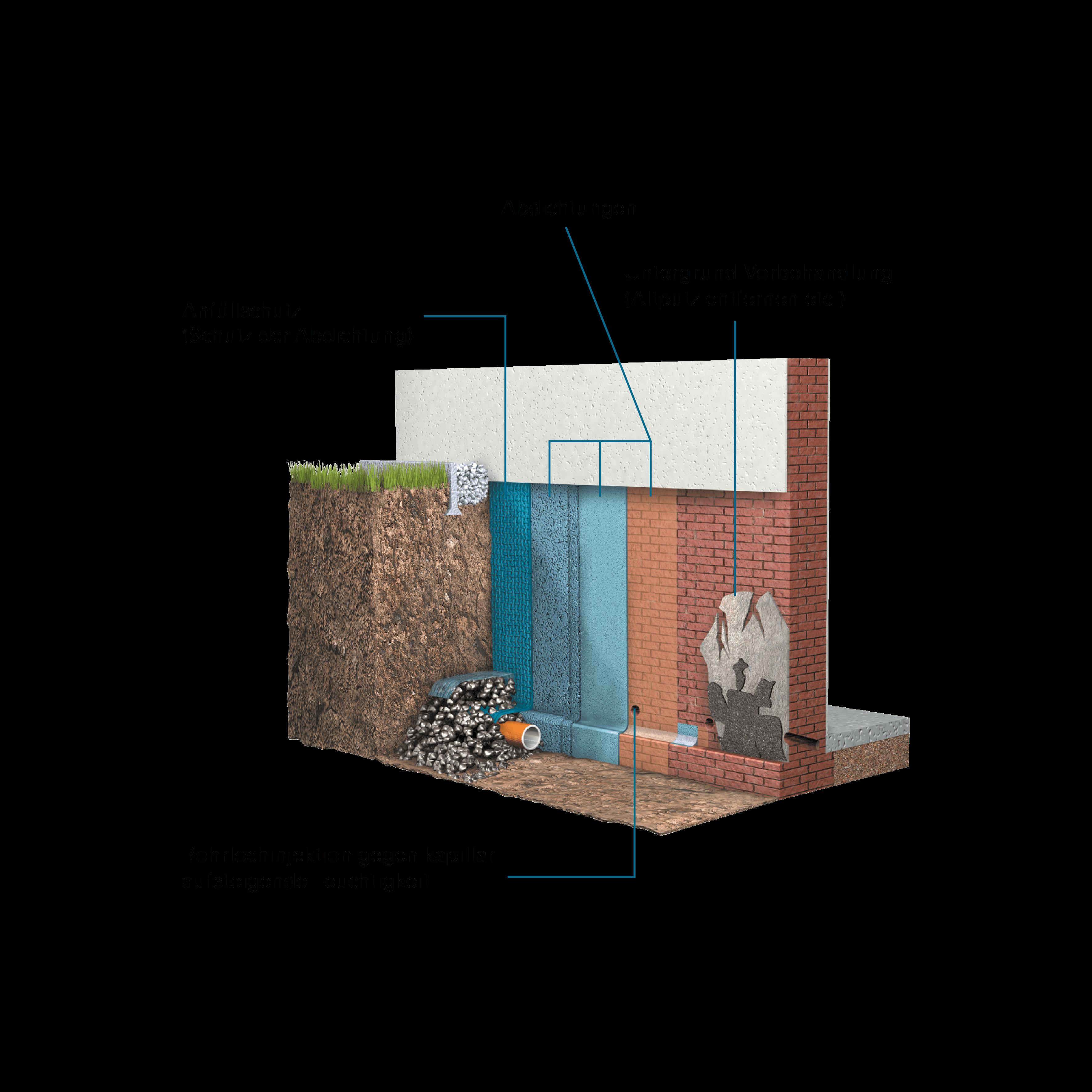 schematische Darstellung Außenabdichtung