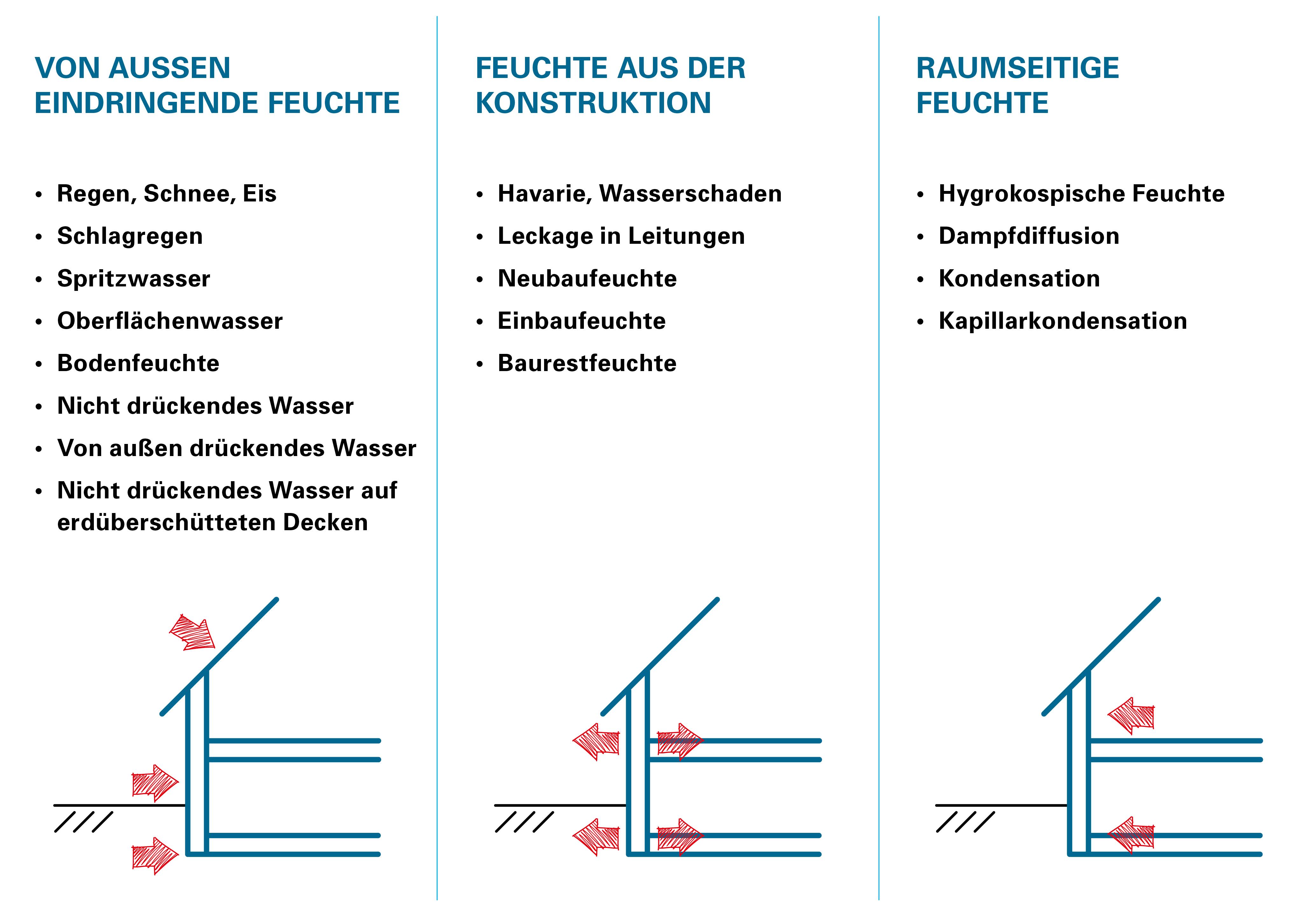 Gemeinsame Bauwerksabdichtung – Getifix GmbH @VB_59