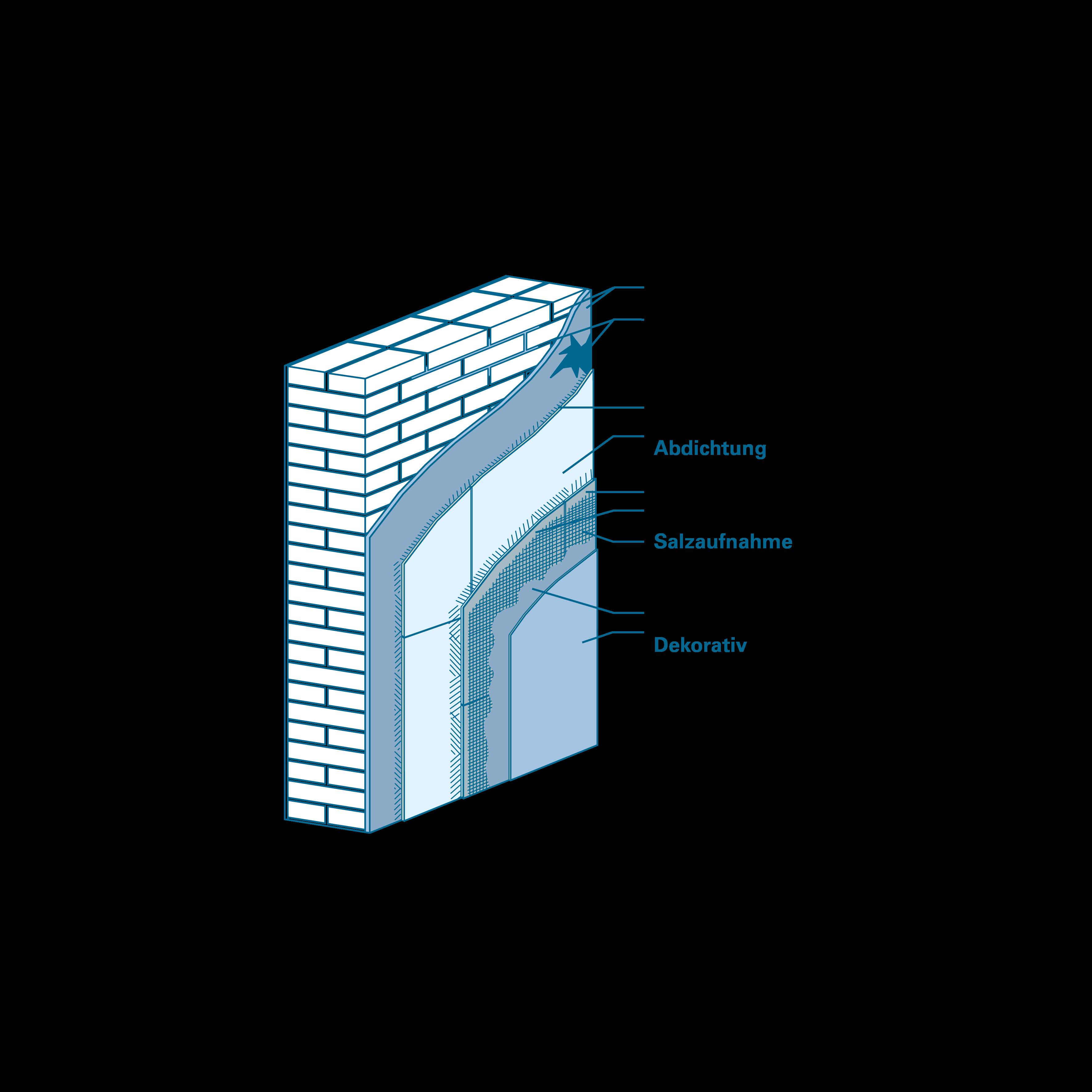 schematische Darstellung doppelpatente Innenabdichtung