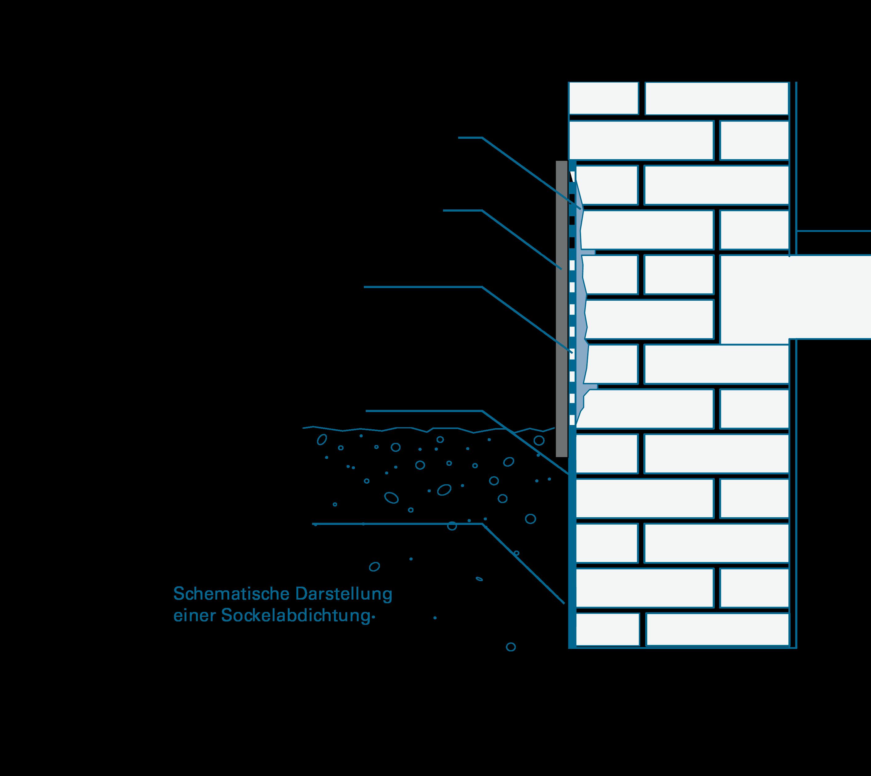schematische Darstellung Sockelabdichtung