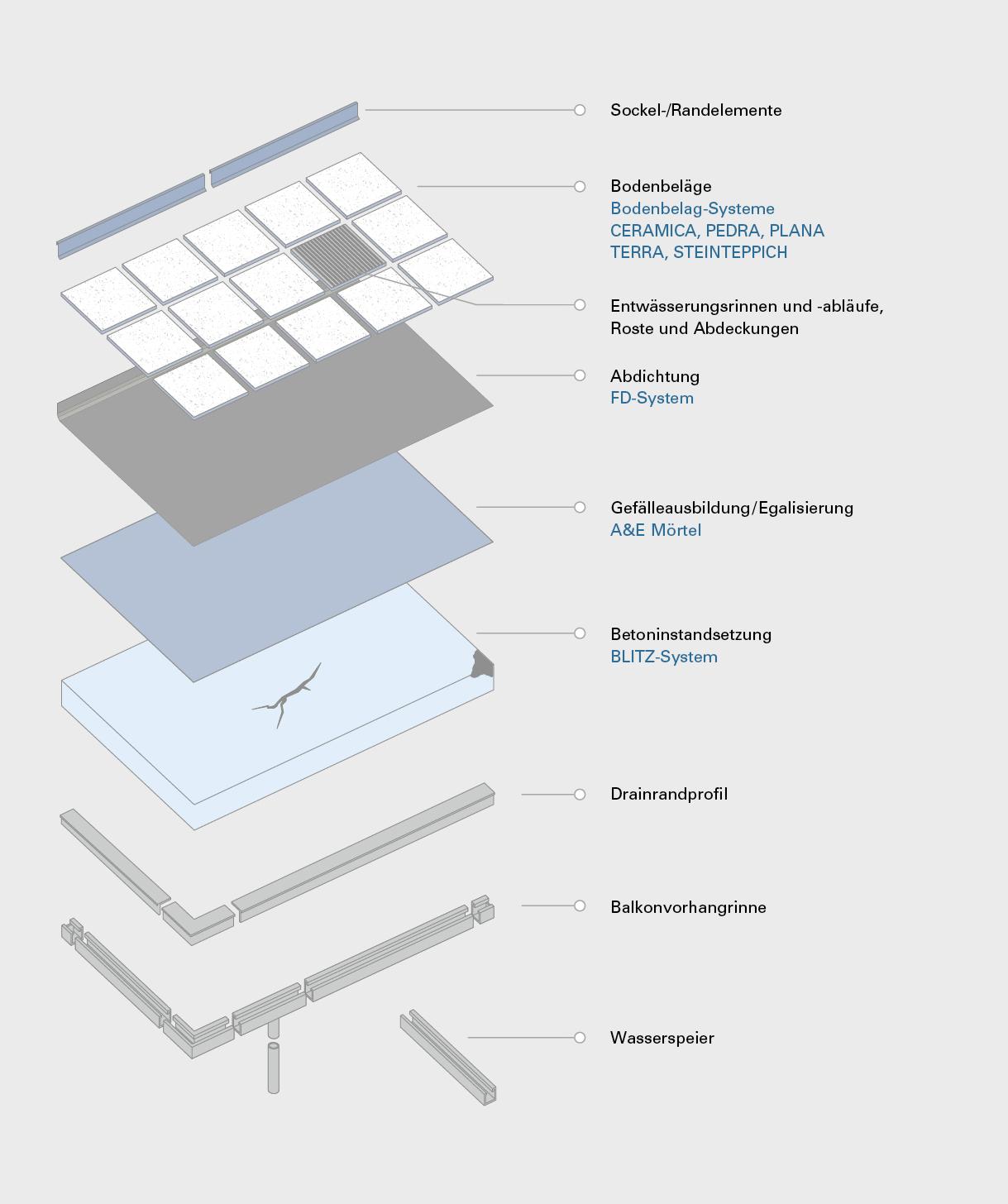Infografik zeigt Bodenbeläge und Zubehör für Balkone