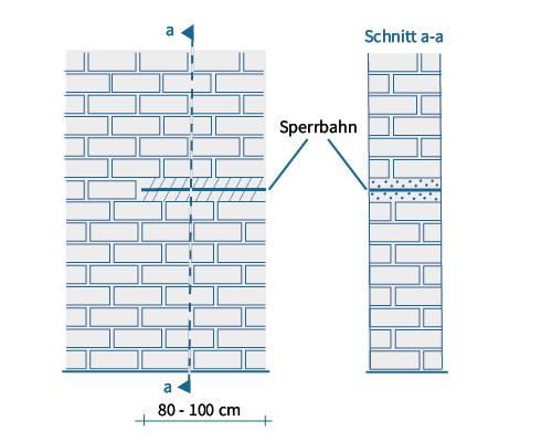 schematische Darstellung Druckinjektion