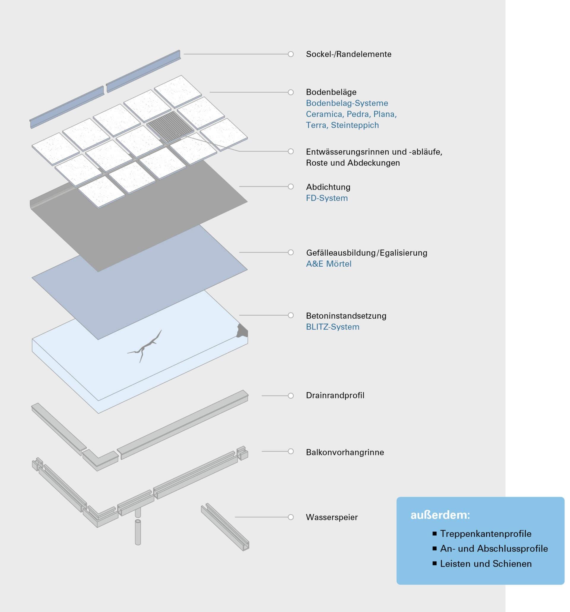 Balkonsanierung von Getifix Übersicht Arbeitsschritte und Schichten
