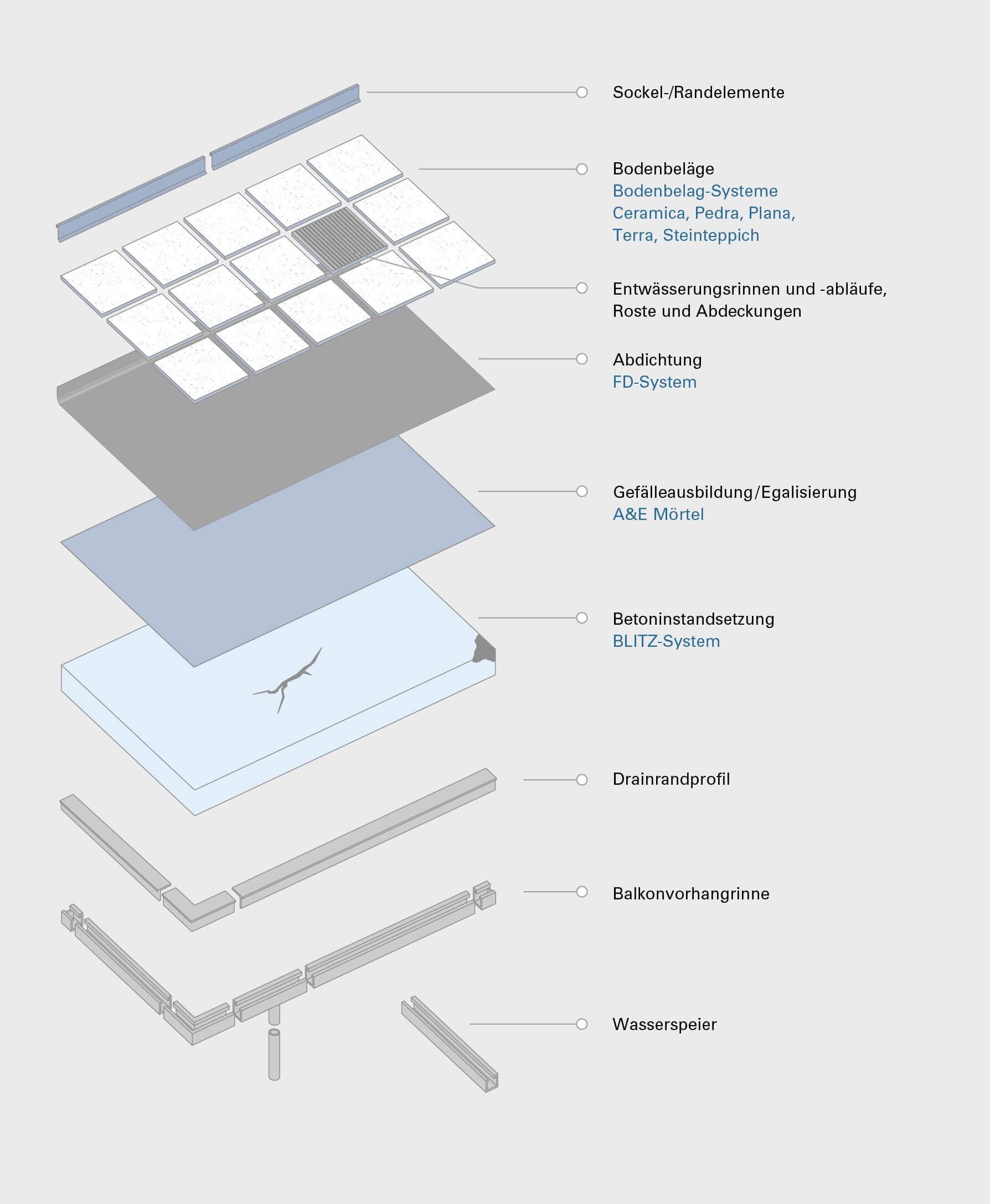 Balkonsanierung von Getifix Übersicht der Arbeitsschritte